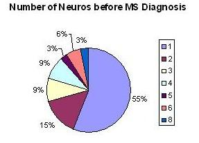 Number of Neurologists before MS Diagnosis (12/13/08)